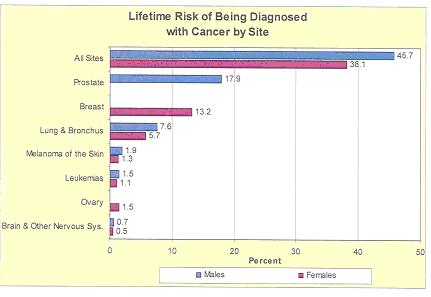 Graph of percent risk of being diagnosed with cancer by site in lifetime